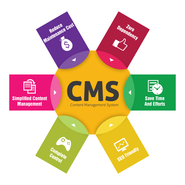 content management system, custom cms design, cms themes, cms developer in india at chennai, cms development companies india
